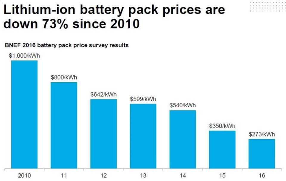 стоимость литий-ионных батарей