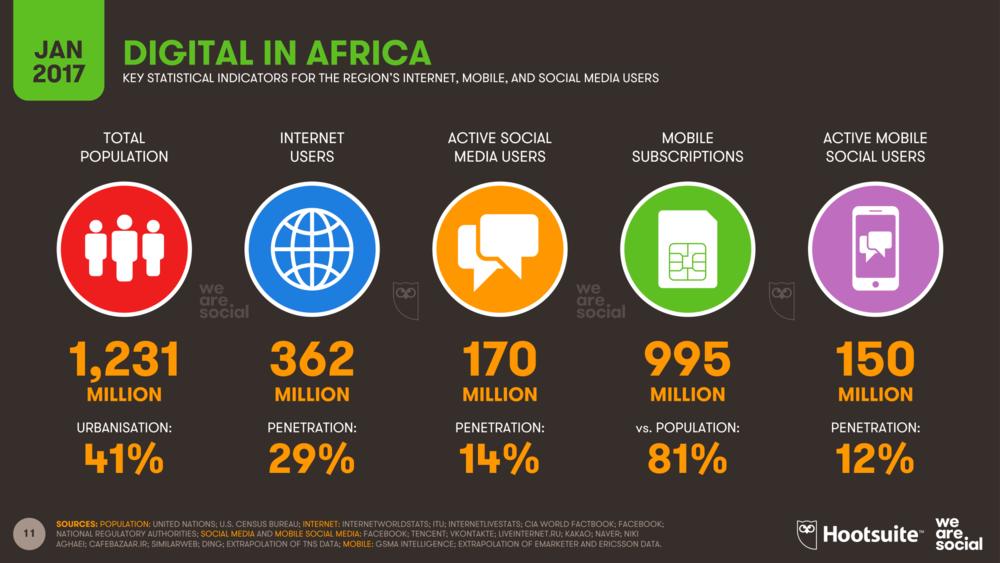 цифровая революция в Африке