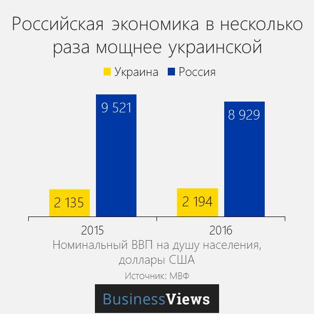 энергоэффективность Украины и России