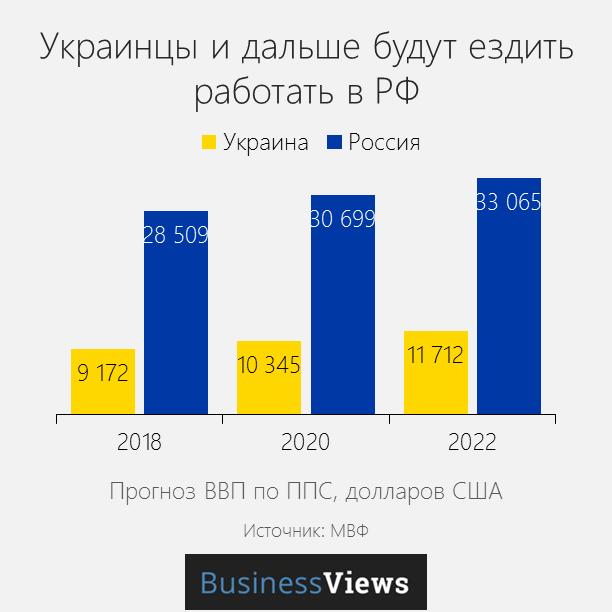 прогноз роста ВВП Украина и Россия