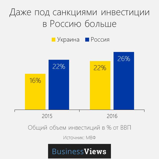 иневстиции в Украине и России