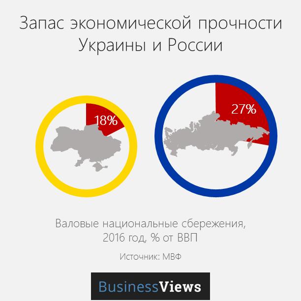 валовые сбережения Украины и России