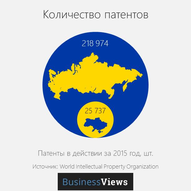 патенты в Украине и России