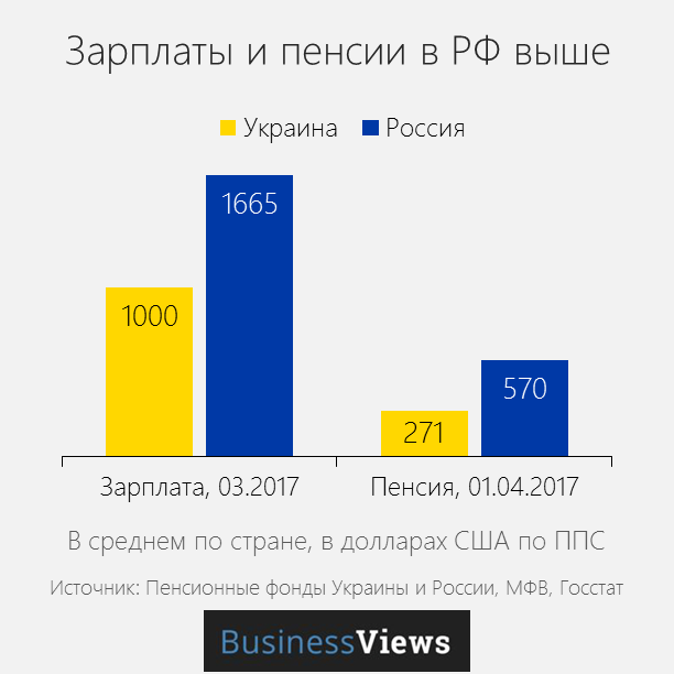 зарплаты и пенсии в Украине и России