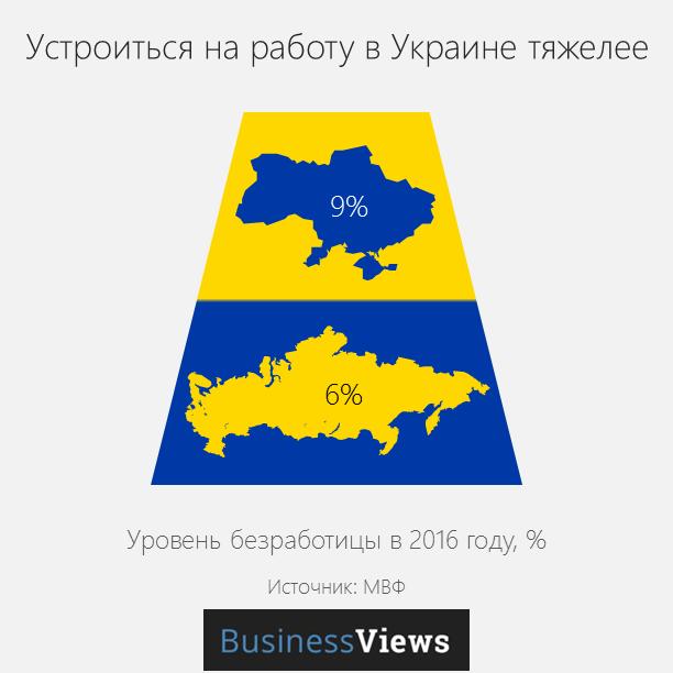 безработица в Украине и России