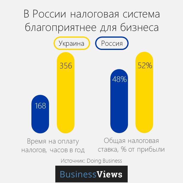Налоговоая система Украины и России