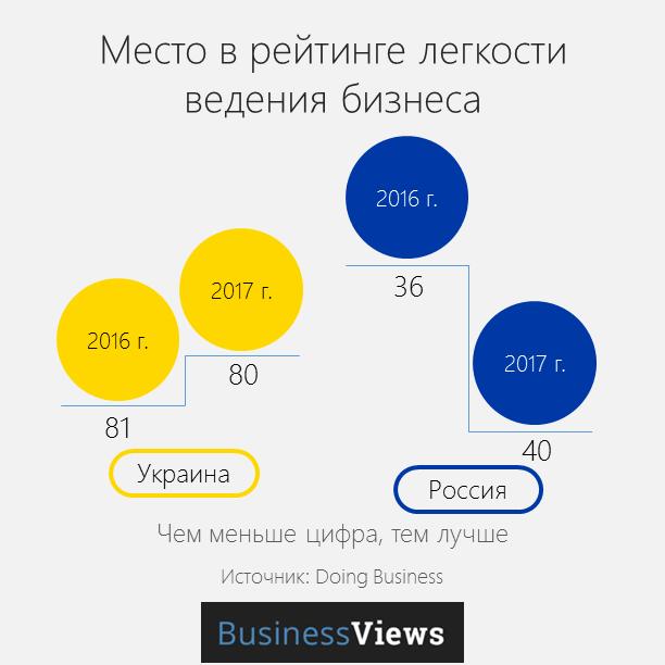 рейтинг легокости ведения бизнеса