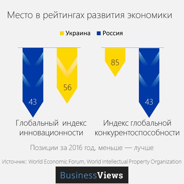 инновации и конкурентоспособность