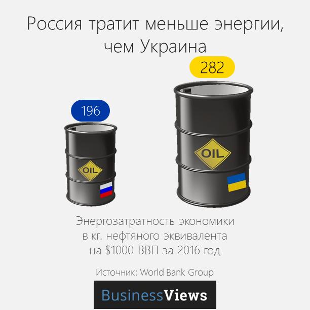 энергоэффективность России и Украины