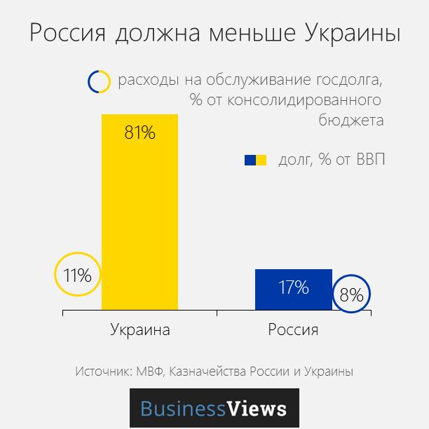 госдолг Украины и России