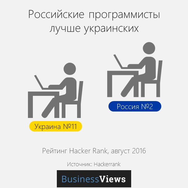 программисты в Украине и в России