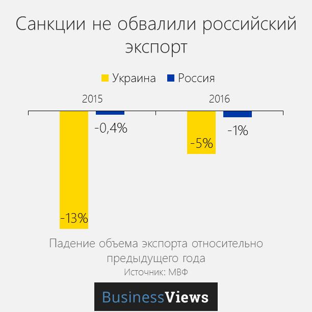 экспорт из Украины и России