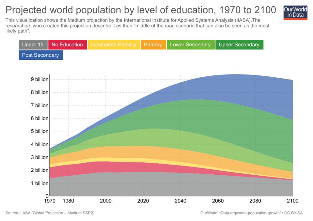 распространение образования