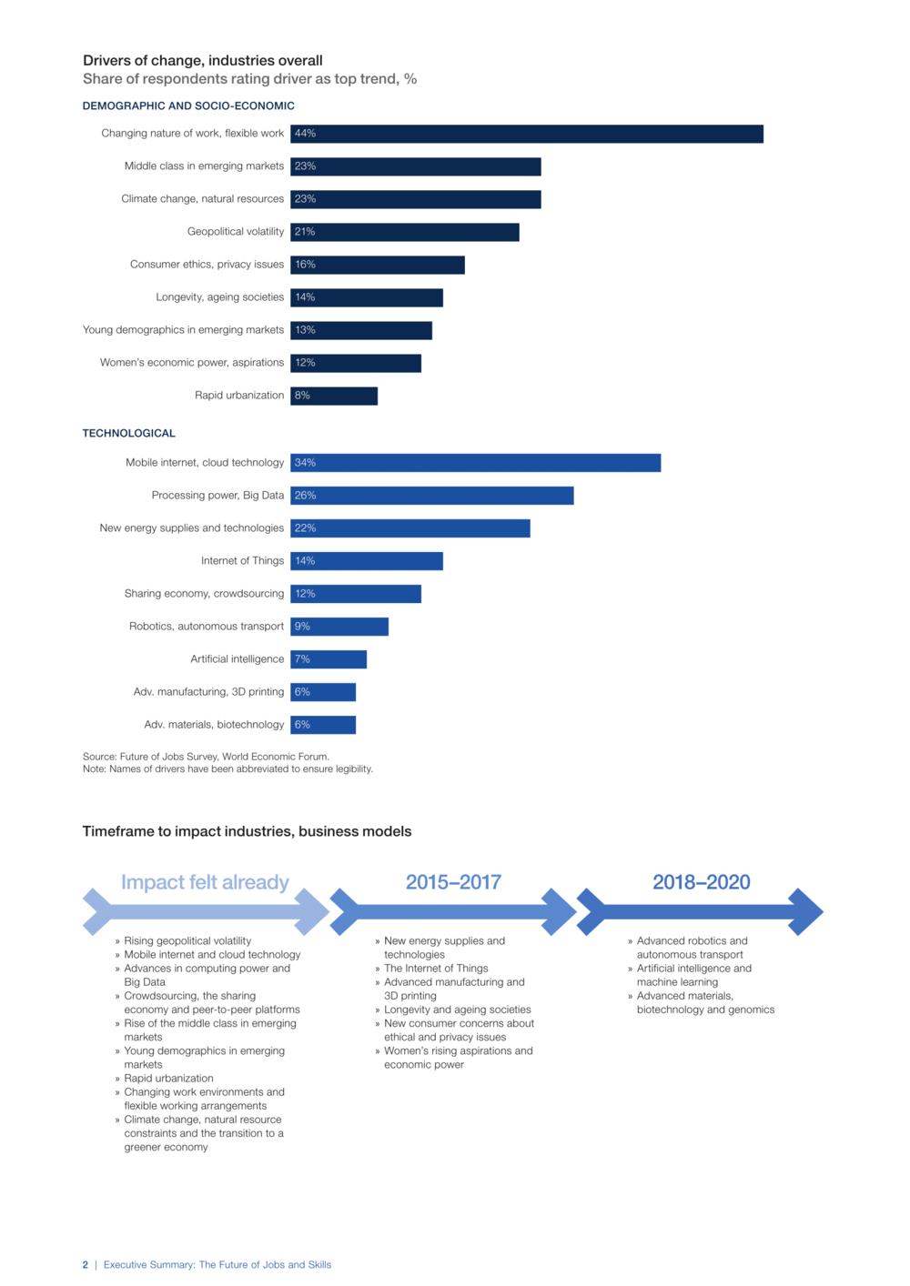 изменения на рынке труда
