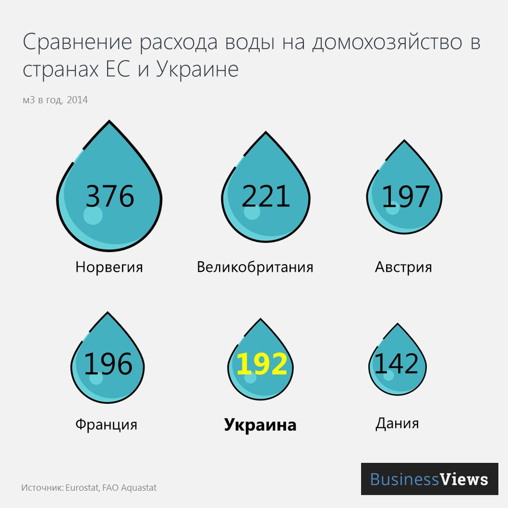 Расход воды на домохозяйство в странах ЕС и Украине