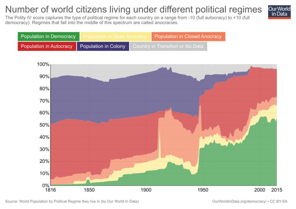 количество людей, которіе живут в демократических странах