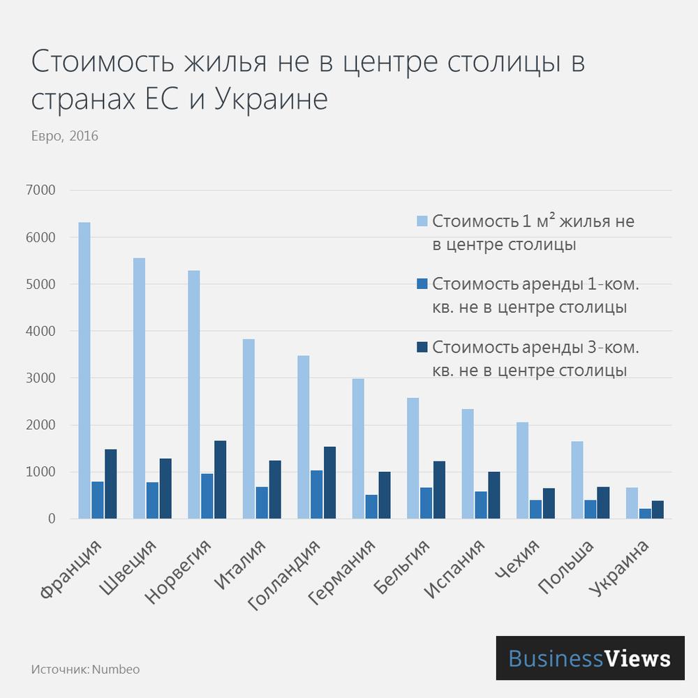 Стоимость жилья в Украине и странах ЕС