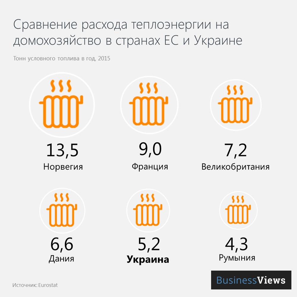 Расход теплоэнергии на домохозяйство в странах ЕС и Украине
