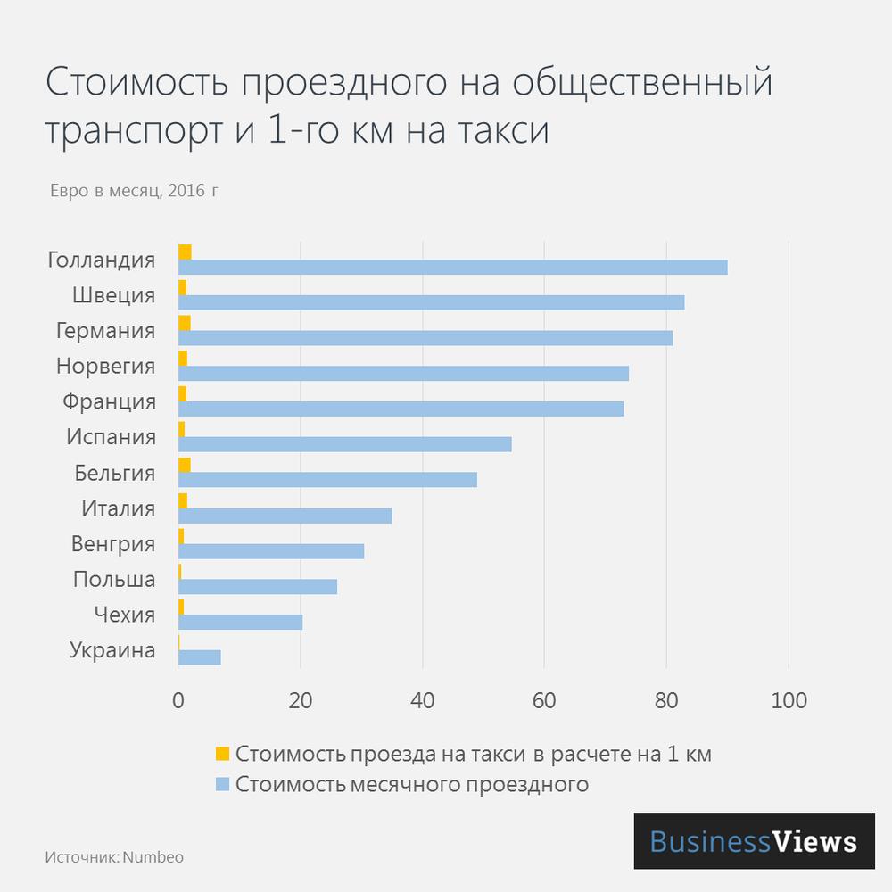Стоимость передвижения по городу в Украине и странах ЕС