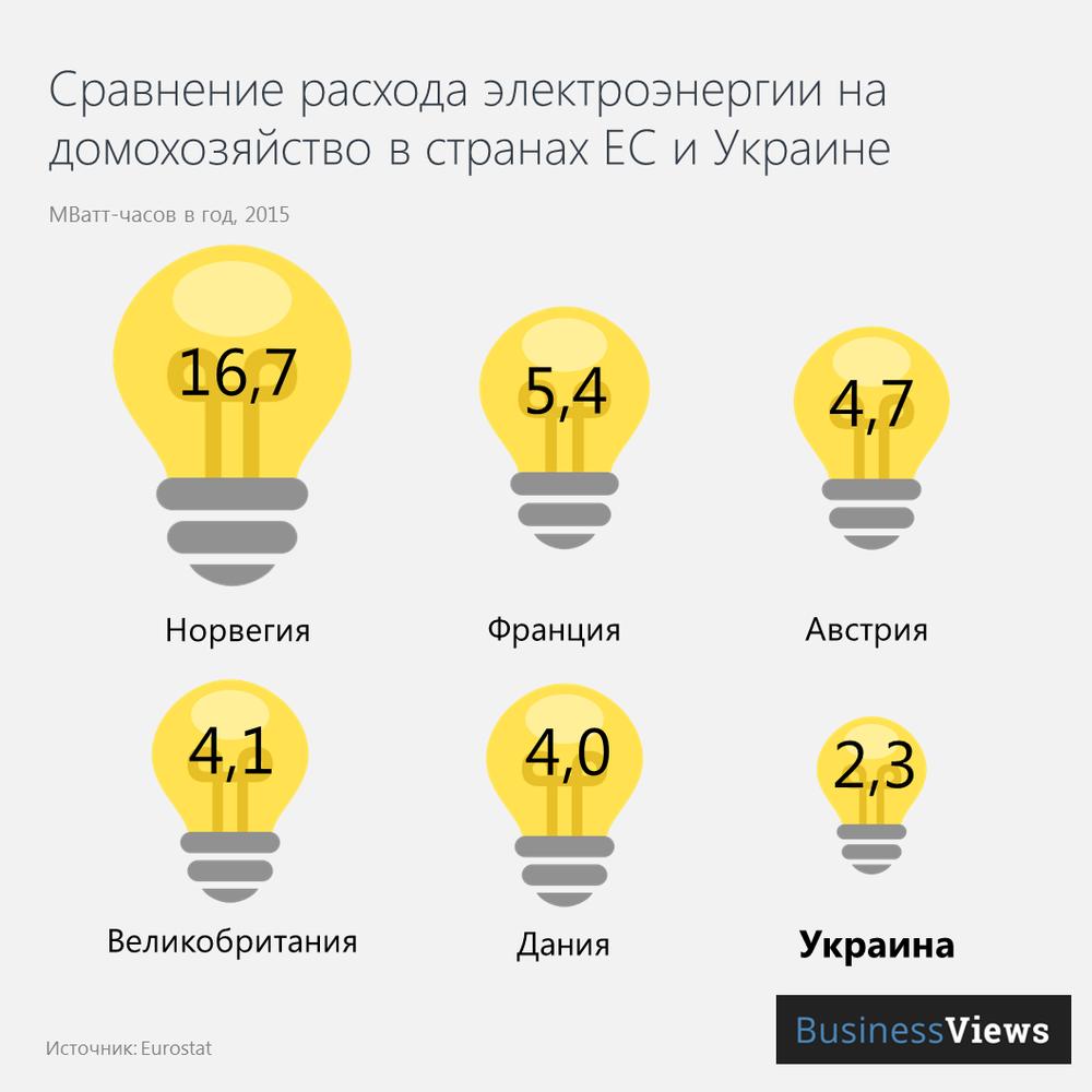 Расход электроэнергии на домохозяйство в Украине и странах ЕС