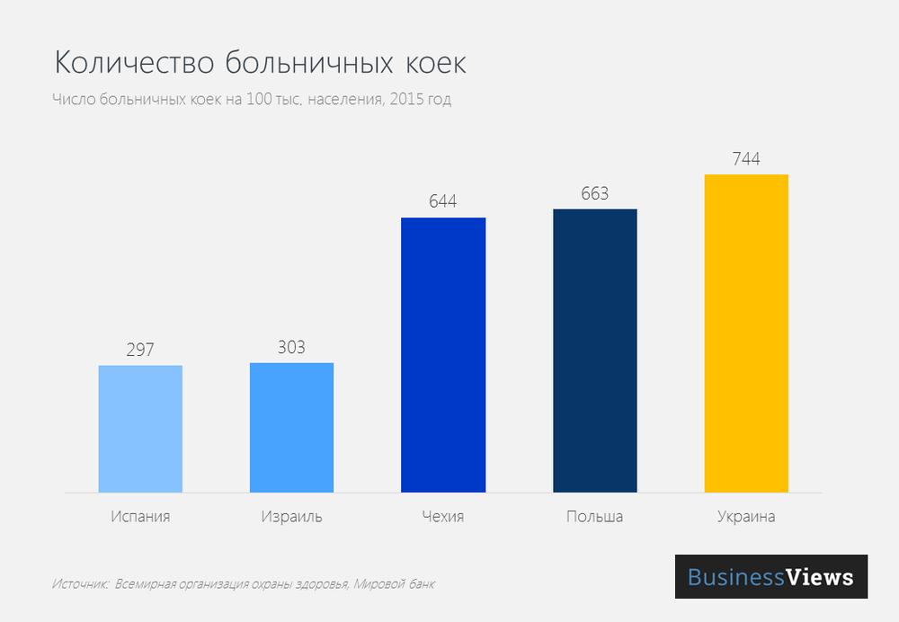 Количество больничных коек в Украине и некоторых других странах