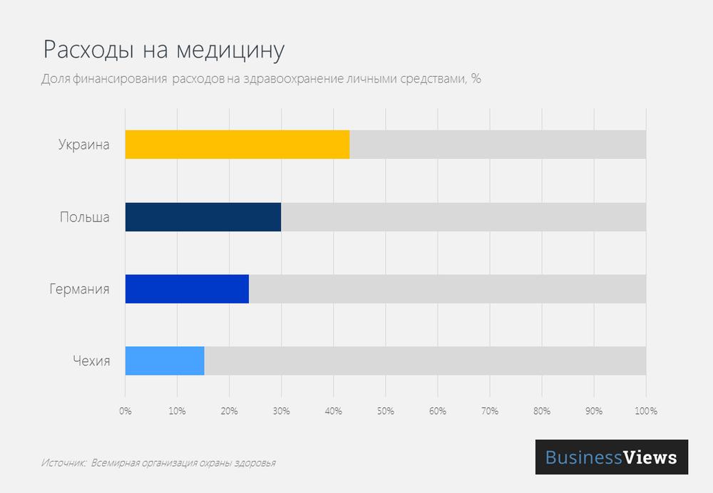 Сколько платят украинцы за бесплатную медицину