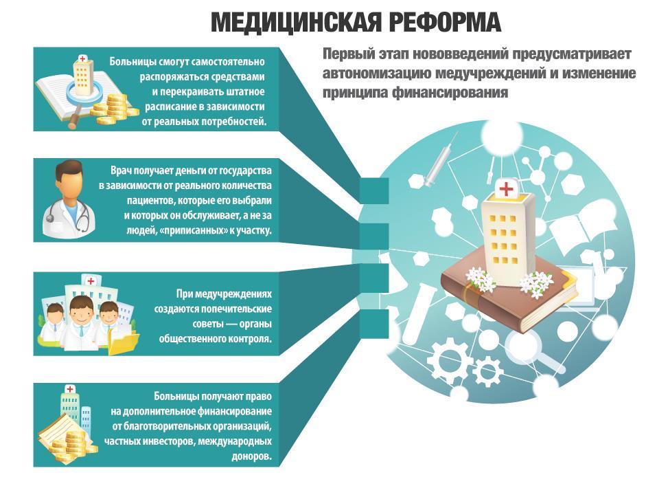 Суть медицинской реформы