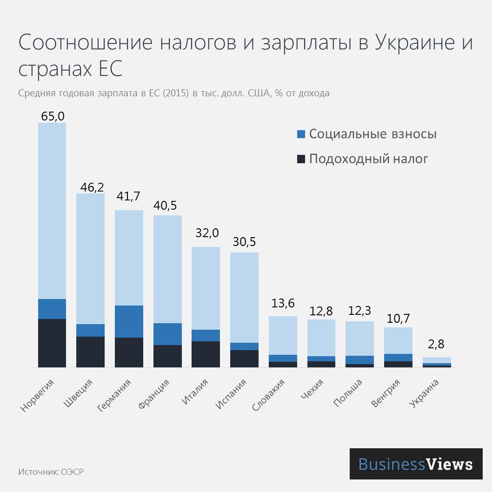 Соотношение налогов к зарплате в ЕС и Украине
