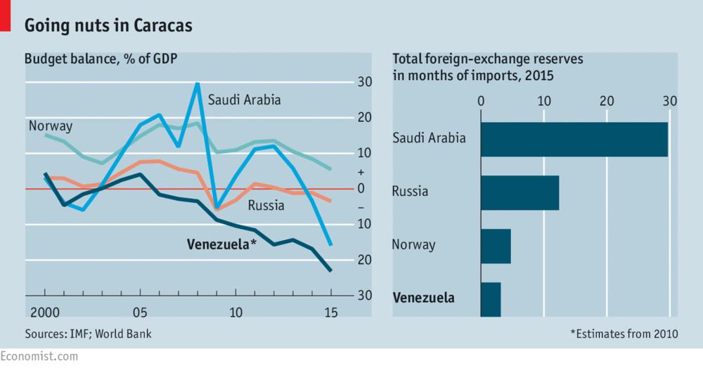 экономика Венесуэлы