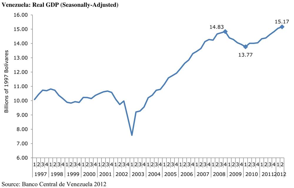 ВВП Венесуэлы