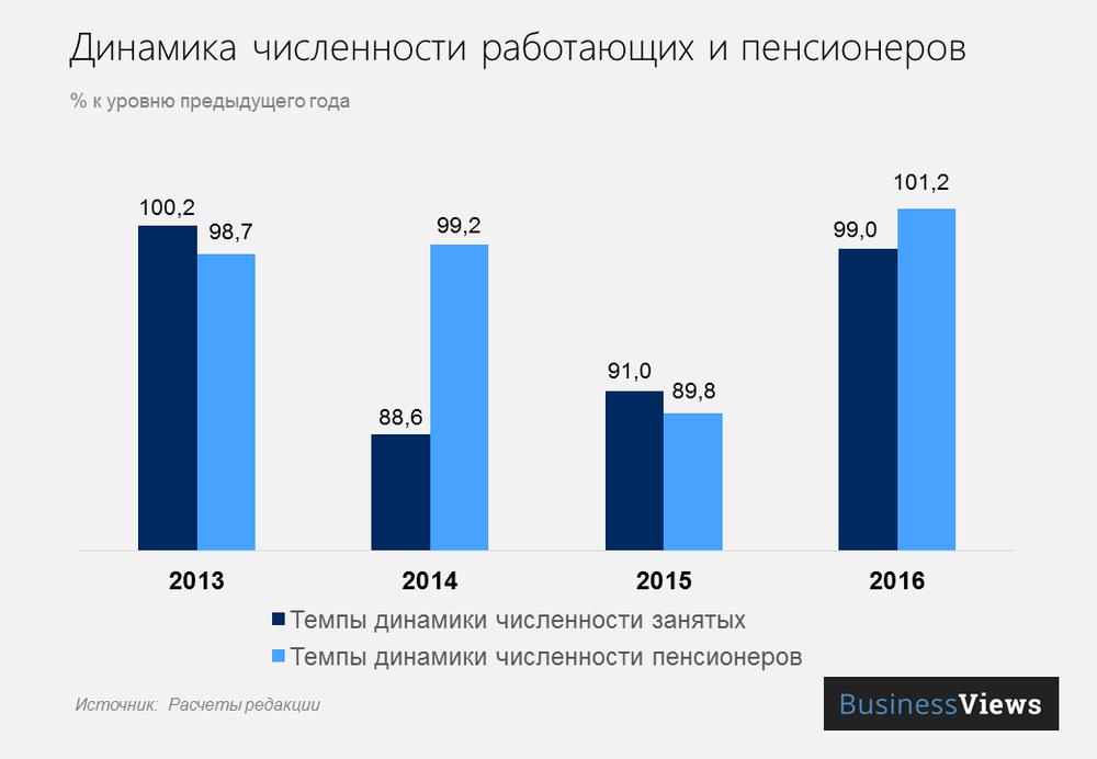 Динамика численности занятых и пенсионеров в Украине