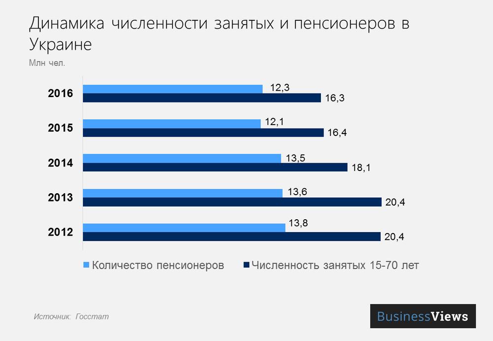Соотношение численности занятых и пенсионеров в Украине