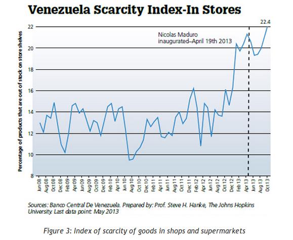 дефицит в Венесуэле