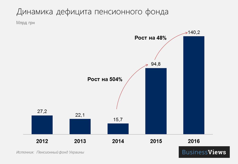 Динамика дефицита Пенсионного фонда Украины