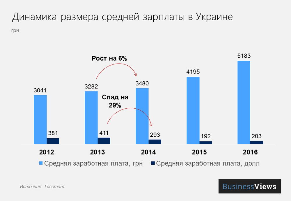Динамика размера средней зарплаты в Украине
