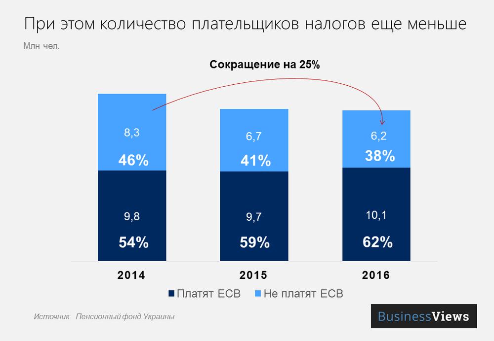 Количество налогоплательщиков в Украине