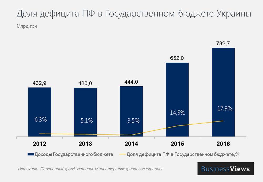Доля дефицита Пенсионного фонда в Государственном бюджете Украины