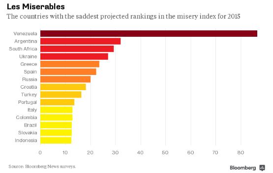 индекс несчастья по странам мира