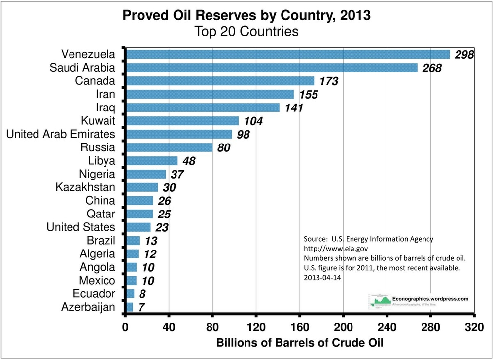 запасы нефти по странам