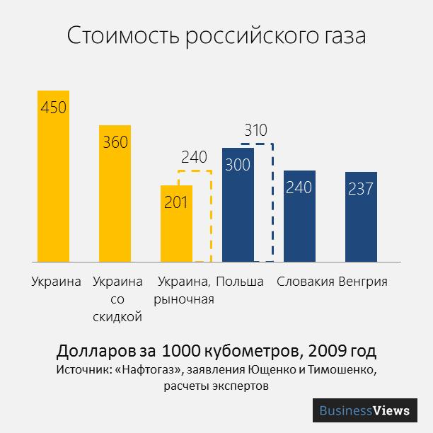 цена российского газа для Украины и других стран