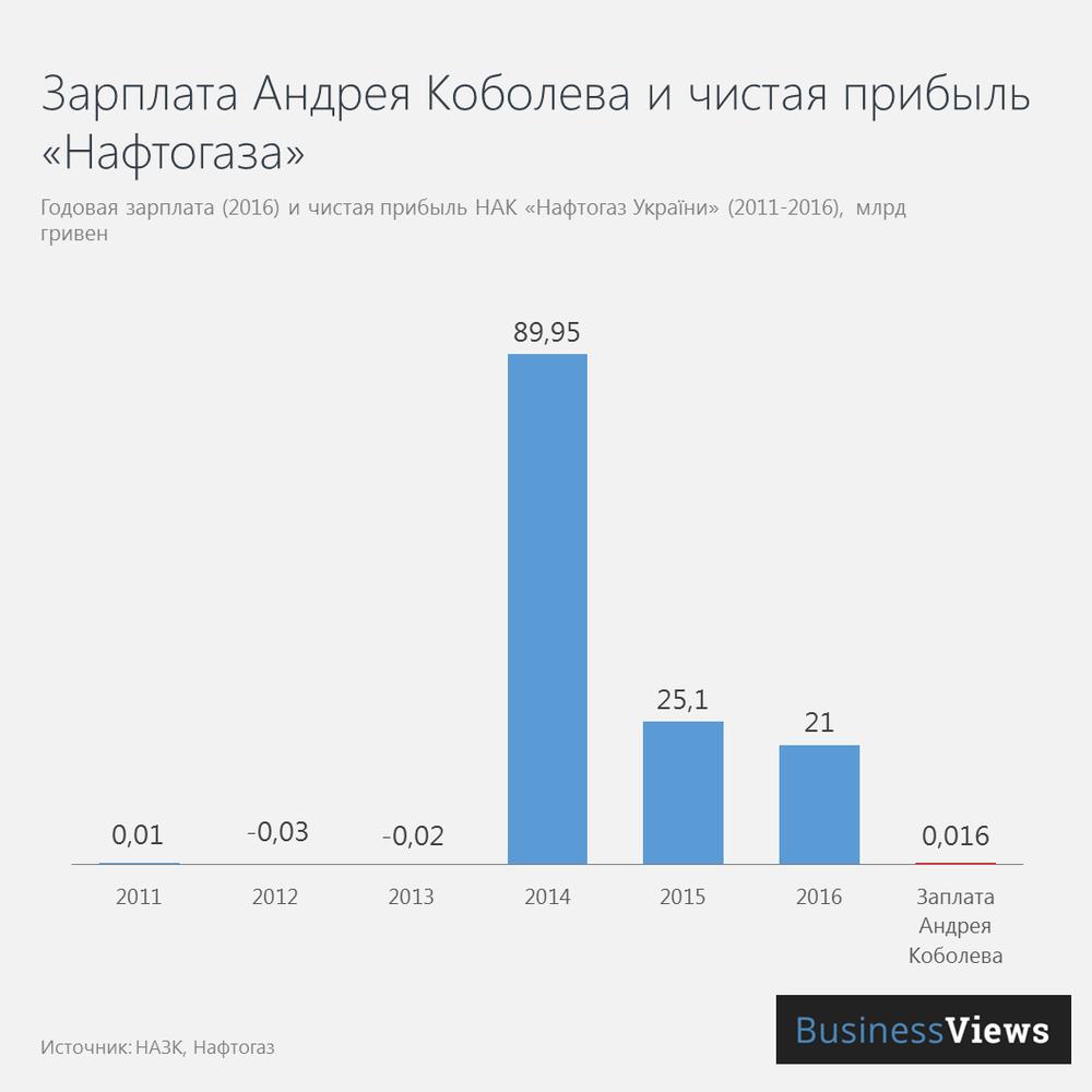 Зарплата Андрея Коболева