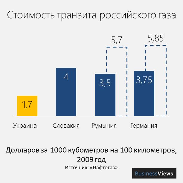 цена транзита газа через Украину
