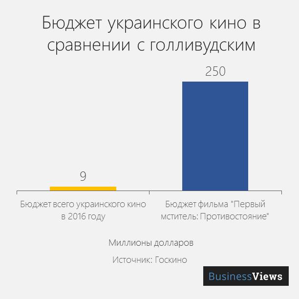 бюдет кино в Украине и в Голливуде