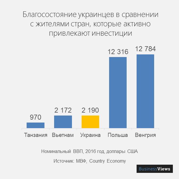 ВВП на душу населения в Украине