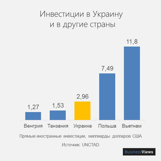 инвестиции в Украину и в другие страны