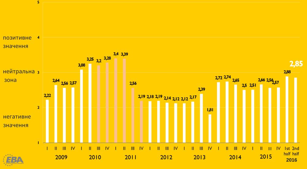 бизнес-климат в Украине