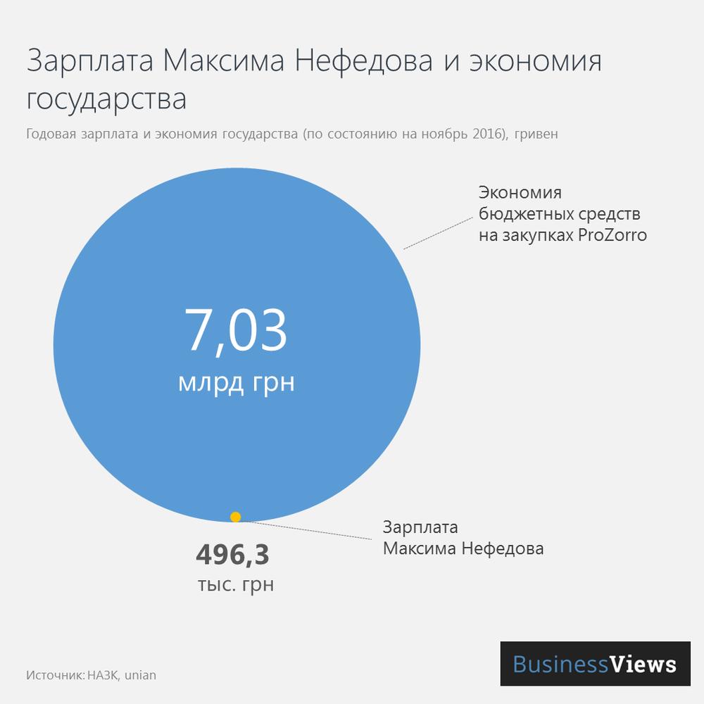 Зарплата Максима Нефедова