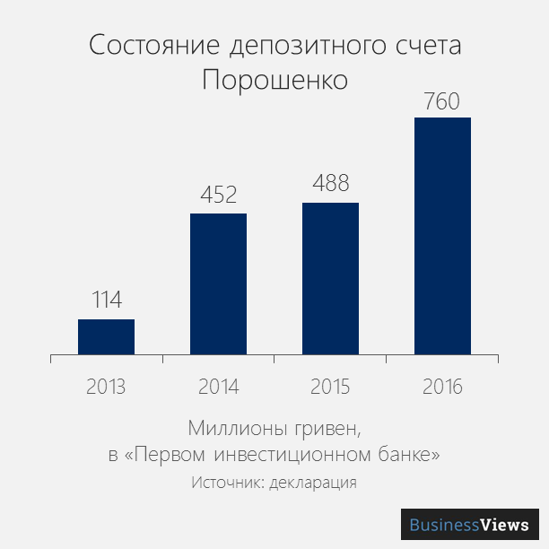 деньги на депозите порошенко