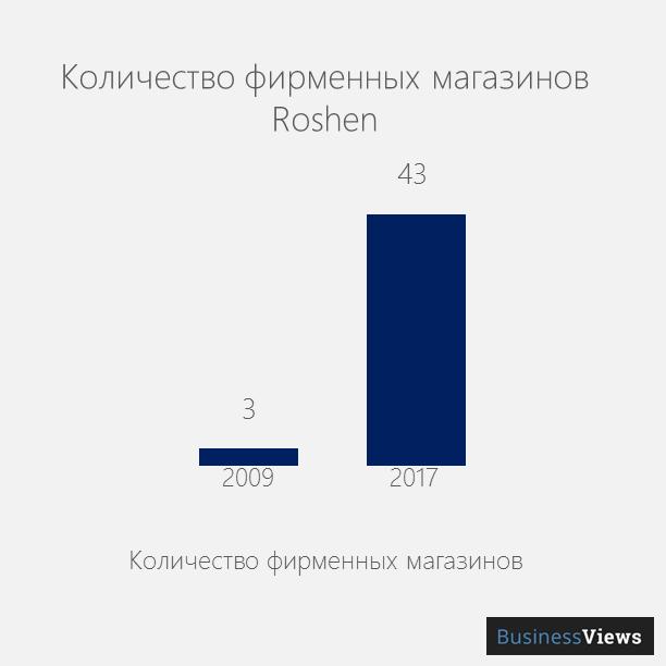 количество магазинов Рошен