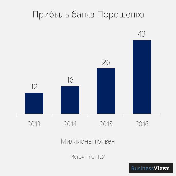 прибыль банка порошенко